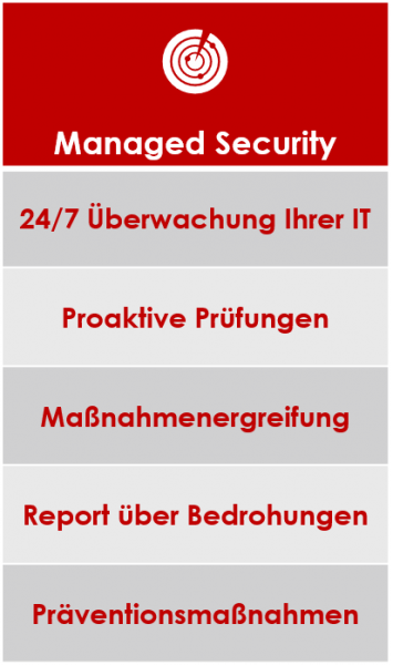 ITaaS - Managed Security