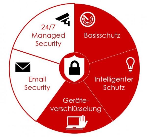Security M